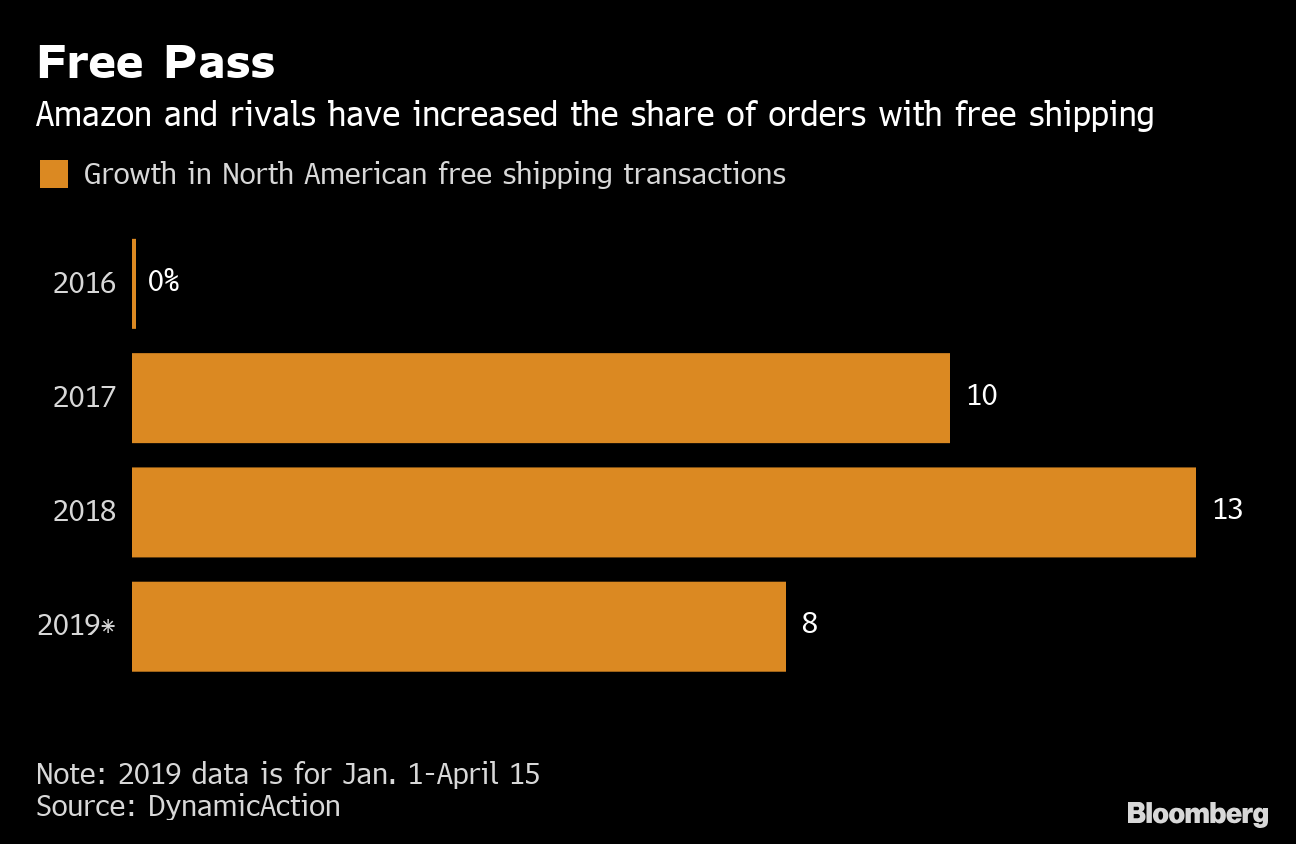 Matching Amazon (AMZN) One-Day Shipping Easy for Walmart