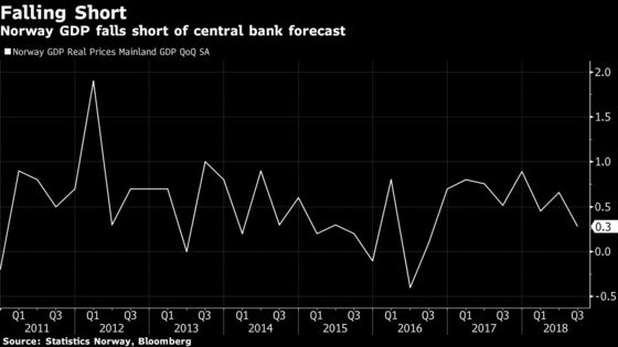 Norway Growth Cools in Third Quarter as Drought Damps Output