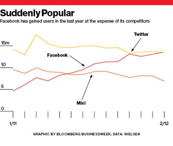 The Japanese Are Overcoming Their Shyness Though In February Facebook Had 135 Million Unique Users Up From 6 A Year Earlier According To Data