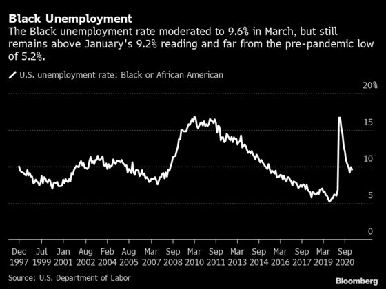The Fed Is Making Wall Street Forecasters Pay Attention to Black Unemployment
