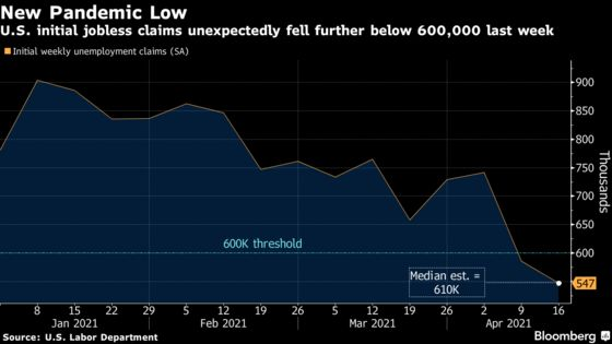 U.S. Jobless Claims Fall to Pandemic Low as Economy Accelerates