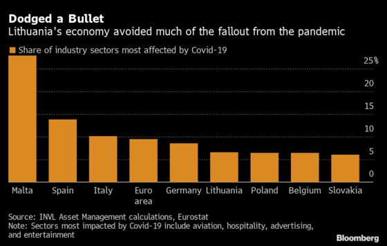 Best EU Economy in Year of Covid Was Bloc's Worst-Hit After 2008