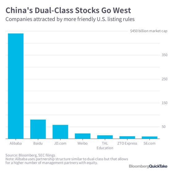 Dual-Class Shares