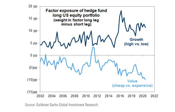 Goldman Reports Show Hedge Funds, Mutual Funds Split on Megacaps