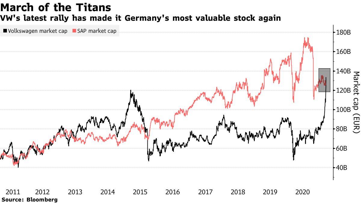 Die jüngste Rallye von VW macht Deutschland wieder zur wertvollsten Aktie
