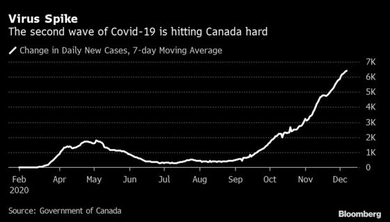 Bank of Canada to Restate Low-Rate Guidance: Decision-Day Guide