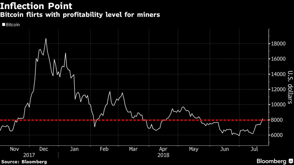 Keep an Eye on What Bitcoin Miners Are Doing During This Rally