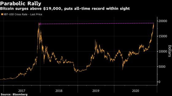 Bitcoin Pierces $19,000 for the First Time Since 2017