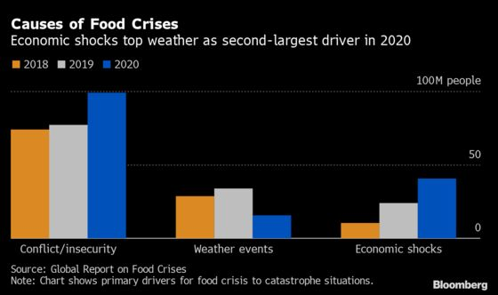 Global Hunger Hits Highest in Years as Pandemic Hurts Income