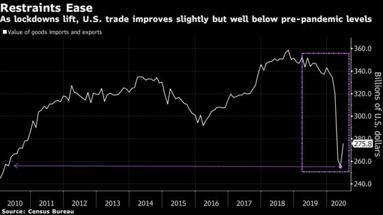 U.S. Merchandise Trade Gap Narrows for First Time in Four Months