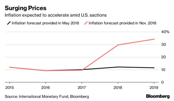Tale of Two Economies: IMF Tallies Up Sanctions Wreckage in Iran