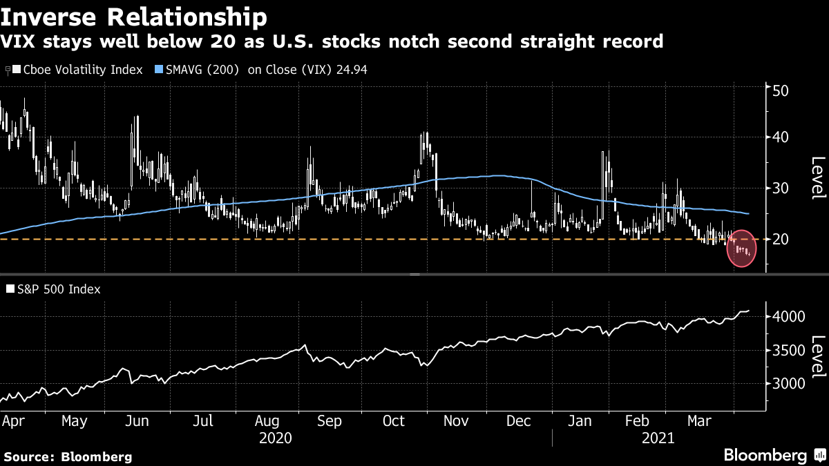 VIX stays well below 20 as U.S. stocks notch second straight record