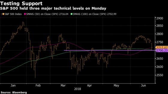 Three Big Levels May Bring Pain to Screeching Halt: Taking Stock
