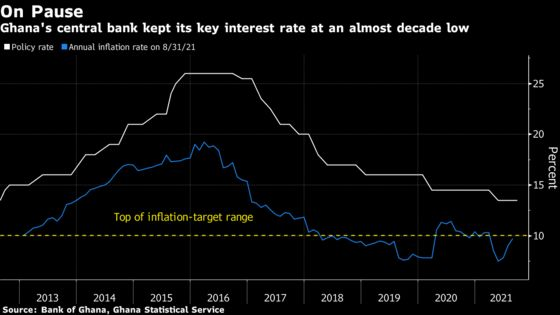 Ghana Holds Rate Amid 'Balanced' Growth and Inflation Outlook