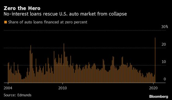 Carmakers Dodge Disaster With Biggest-Ever Share of 0% Loans