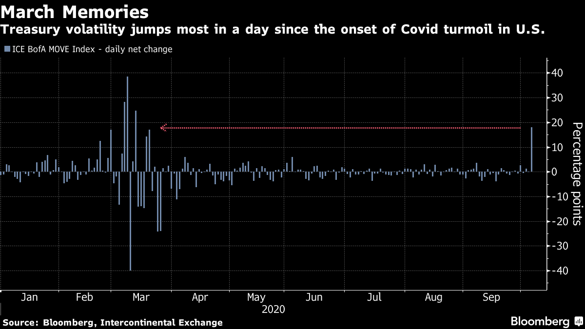 Treasury volatility jumps most in a day since the onset of Covid turmoil in U.S.