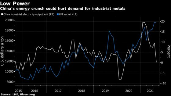 Nickel and Tin Tumble as China's Power Crunch Escalates
