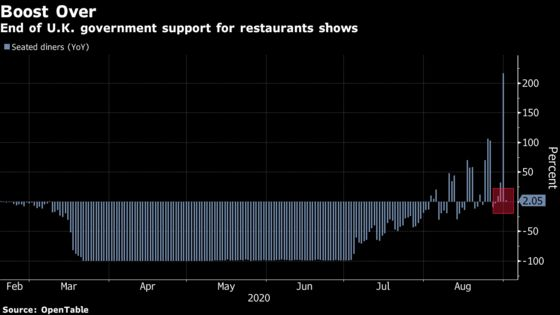 End of U.K. Support Kept Summer Diners at Home on Tuesday