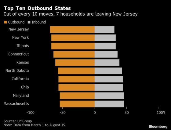 New Yorkers Flee for Florida and Texas as Mobility Surges
