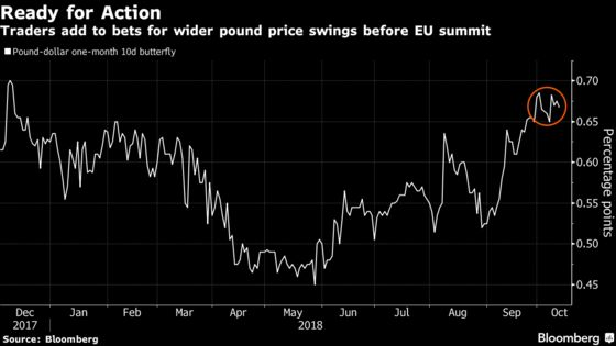 Traders Brace for Volatile Pound as Brexit Moment of Truth Nears