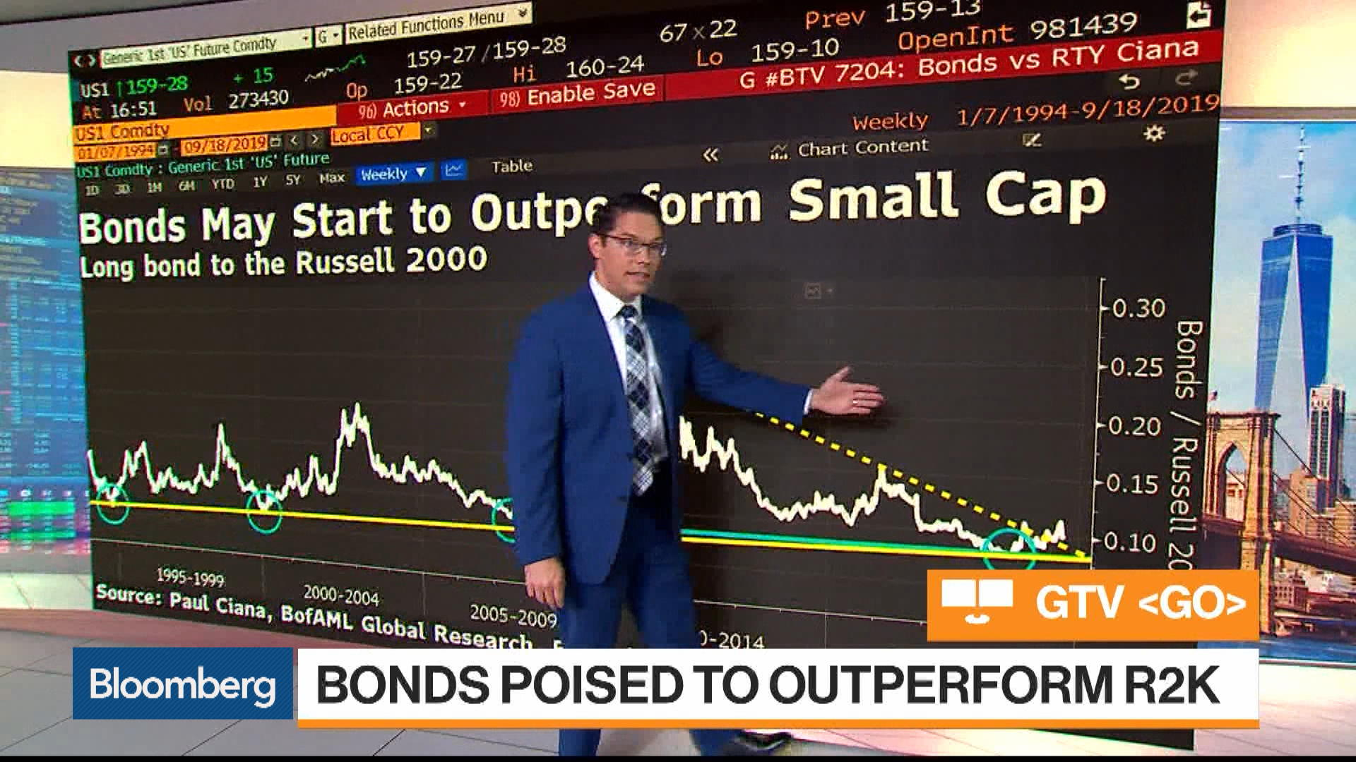 Bonds May Start to Outperform Small Caps: Paul Ciana