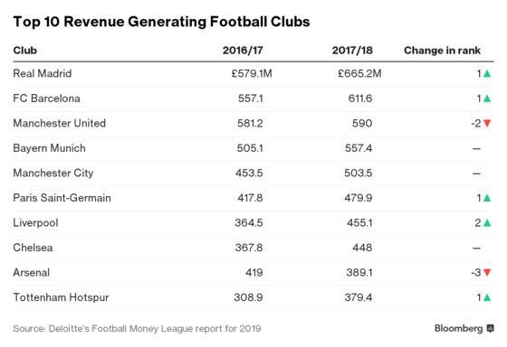 Real Madrid Beats Man Utd as World Soccer's Richest Club