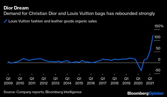 Louis Vuittonand Gucci Are Gobbling Up Our Covid Savings