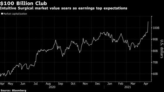 Intuitive Surgical Vaults Into $100 Billion Club on Earnings