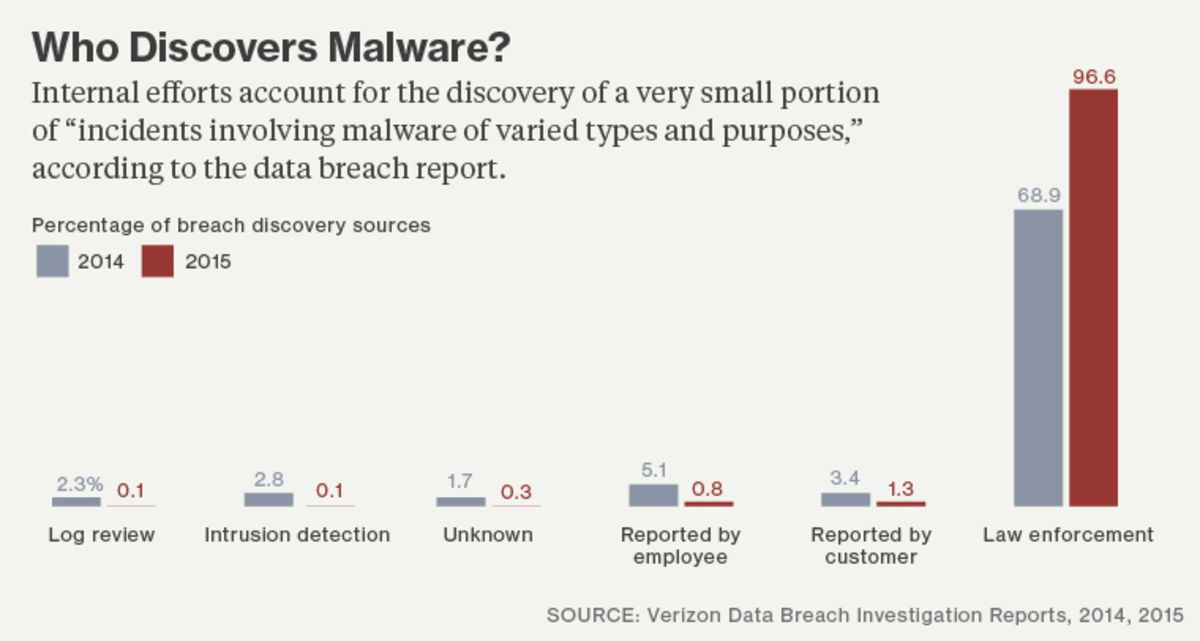 Here's Why Companies Keep Losing the Battle Against Hackers