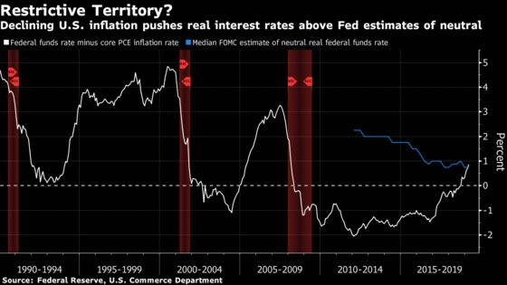 Sliding U.S. Inflation Pushes Fed Rates Above Neutral: Chart