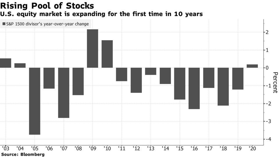 U.S. equity market is expanding for the first time in 10 years