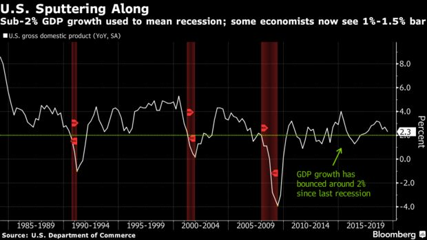 Sub-2% GDP growth used to mean recession; some economists now see 1%-1.5% bar