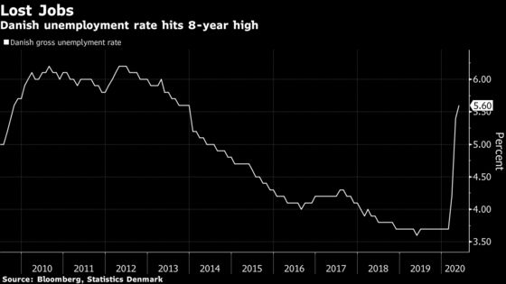 Danish Unemployment Rate Rises to Highest in Almost 8 Years