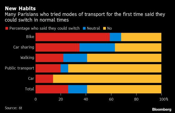 French Strikes May Have Unexpected Upside for Weary Parisians