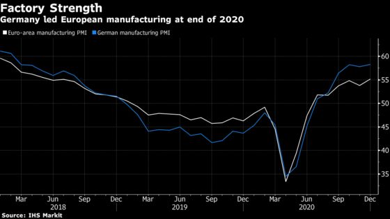 Germany Leads European Manufacturing to Best Month Since 2018