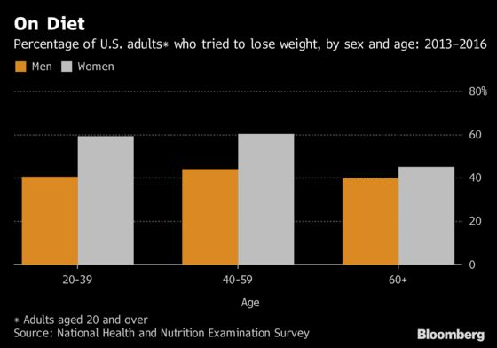 Nearly Half of Americans Battling to Lose Weight: CDC Data