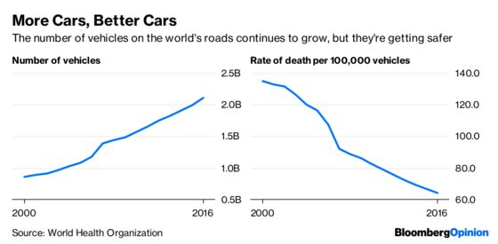 More People Means More Cars, and More Deaths