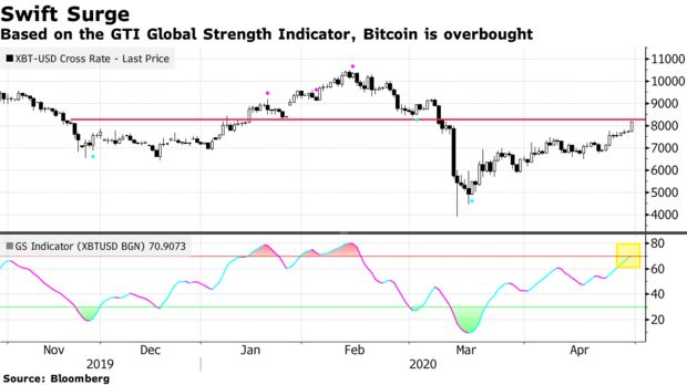 Based on the GTI Global Strength Indicator, Bitcoin is overbought