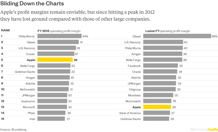 apple-operating-profit-rank