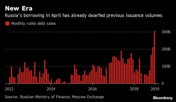 Russian Borrowing Spree Shifts Up a Gear as Yield Hunters Swoop