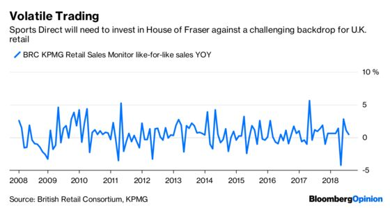 House of Fraser's Plight Wasn't All About Amazon