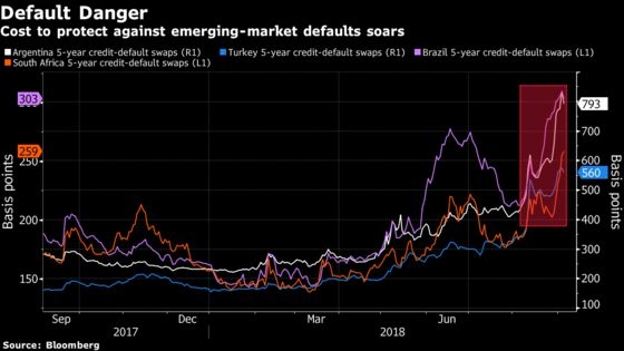Default Fears Mount for 'BATS' as Emerging-Market Pain Deepens