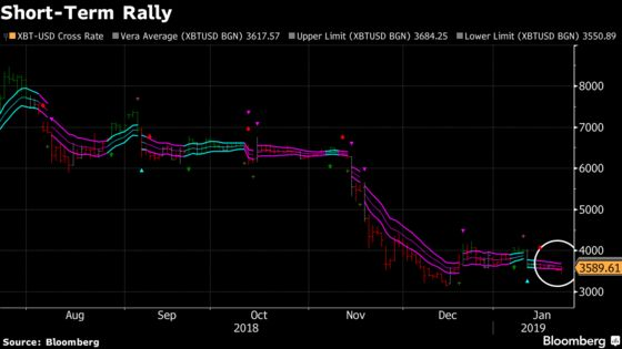 Bitcoin Bottom Signal Reemerges as Price Approaches Oversold