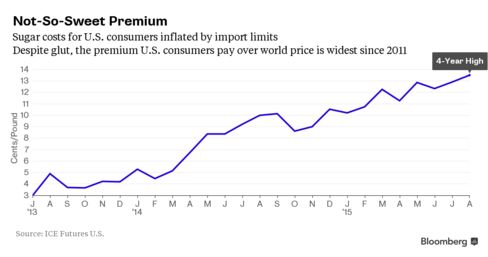 Premium U.S. consumers pay compared with global price is highest since 2011.