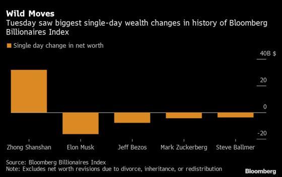elon musk loses record 16 3 billion with wild wealth swings elon musk loses record 16 3 billion