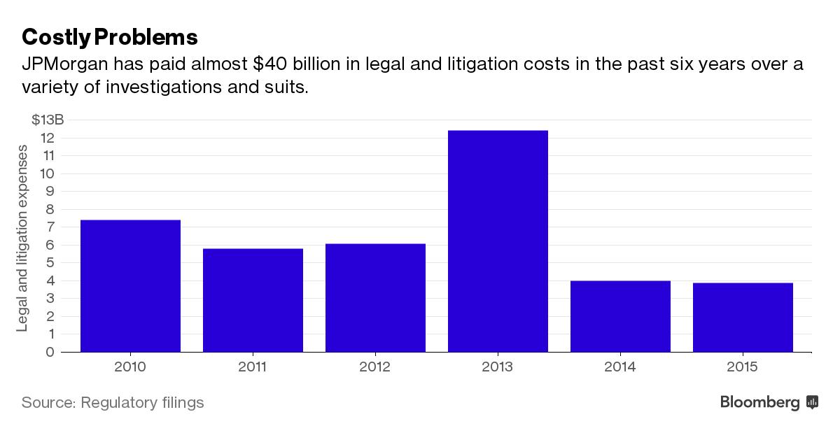 JPMorgan fines