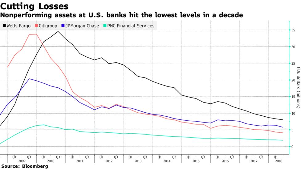 Wells Fargo Breaks From the Herd on Loans, Saying It's Time to Be