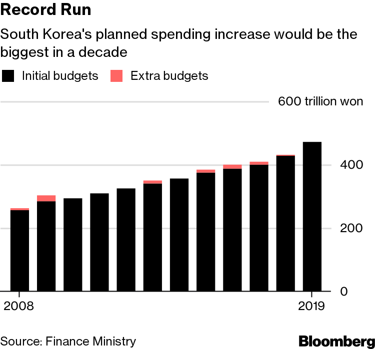 South Korea Plans Biggest Budget Increase in 10 Years - Bloomberg