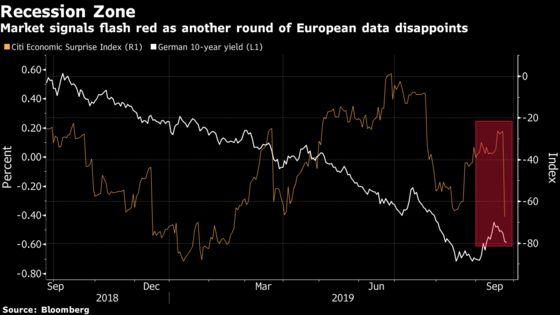 Europe's Funds Are Hunkering Down in Bonds for Coming Recession
