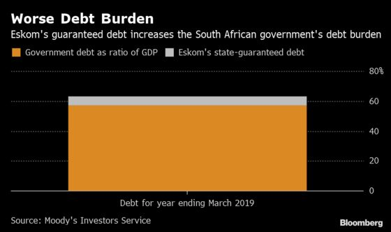 South Africa Has a Sovereign Debt Problem. Its Name Is Eskom